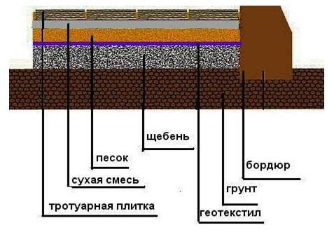 Основание для укладка тротуарной плитки